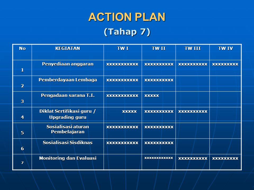 ACTION PLAN (Tahap 7) No KEGIATAN TW I TW II TW III TW IV 1