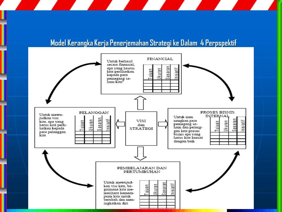 Model Kerangka Kerja Penerjemahan Strategi ke Dalam 4 Perpspektif