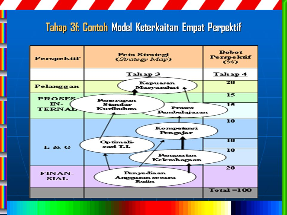 Tahap 3f: Contoh Model Keterkaitan Empat Perpektif