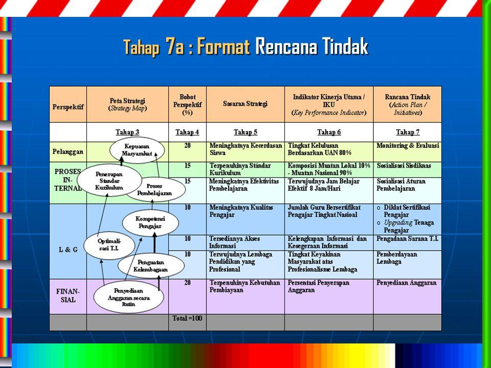 Tahap 7a : Format Rencana Tindak