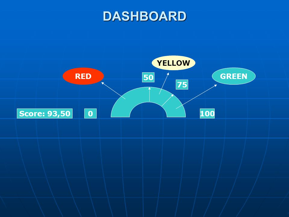 DASHBOARD YELLOW RED GREEN 50 75 Score: 93,50 100
