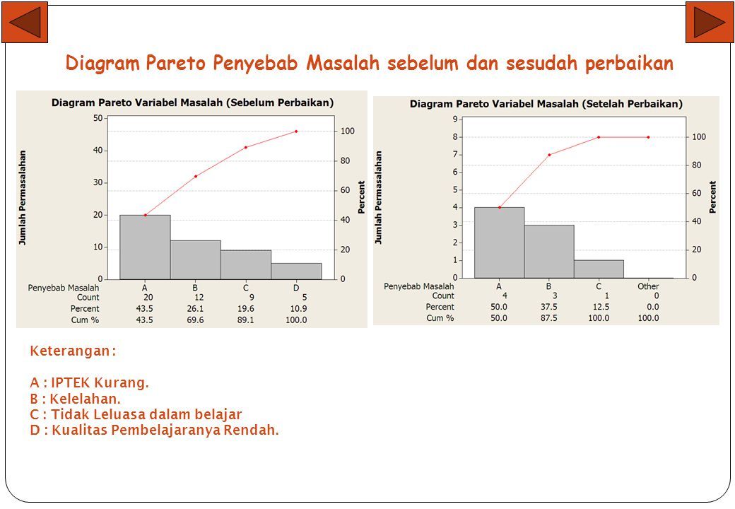 Diagram Pareto Penyebab Masalah sebelum dan sesudah perbaikan