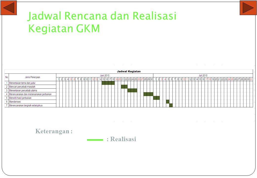 Jadwal Rencana dan Realisasi Kegiatan GKM