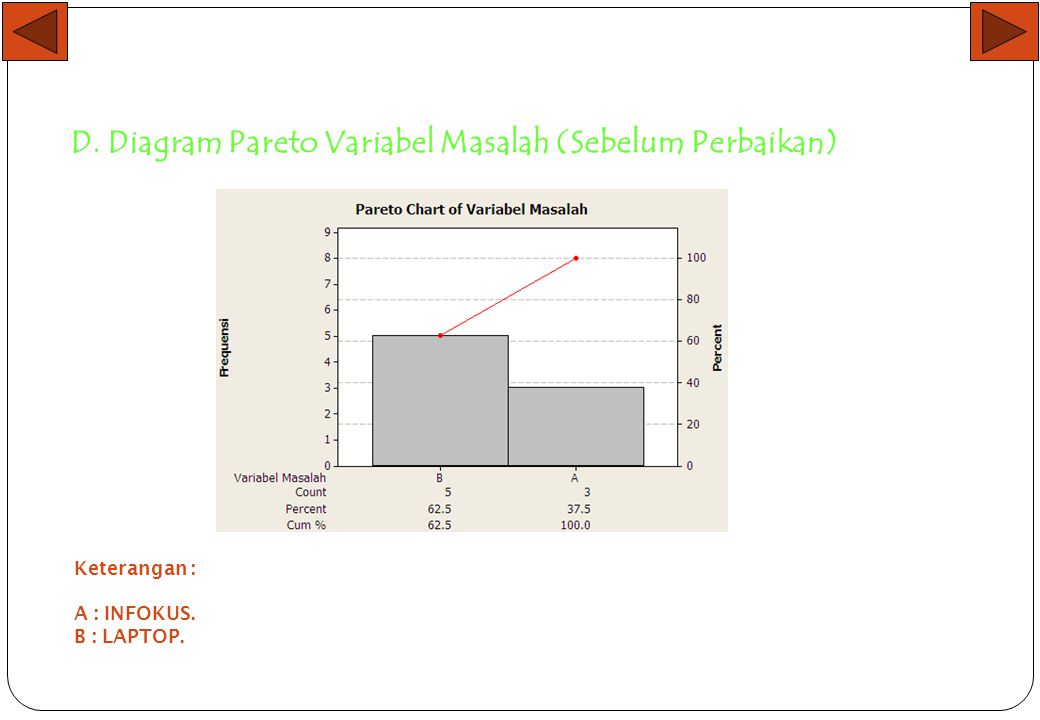 D. Diagram Pareto Variabel Masalah (Sebelum Perbaikan)