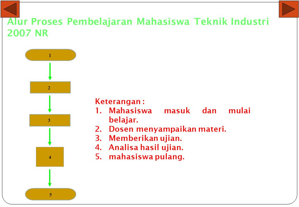 Alur Proses Pembelajaran Mahasiswa Teknik Industri 2007 NR