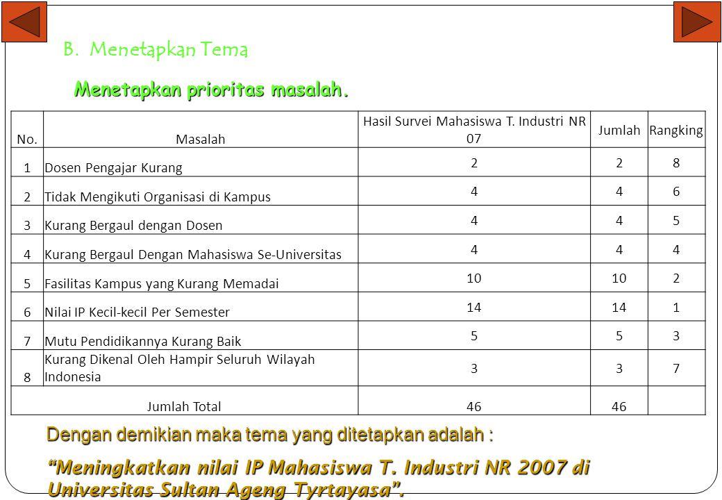 Hasil Survei Mahasiswa T. Industri NR 07
