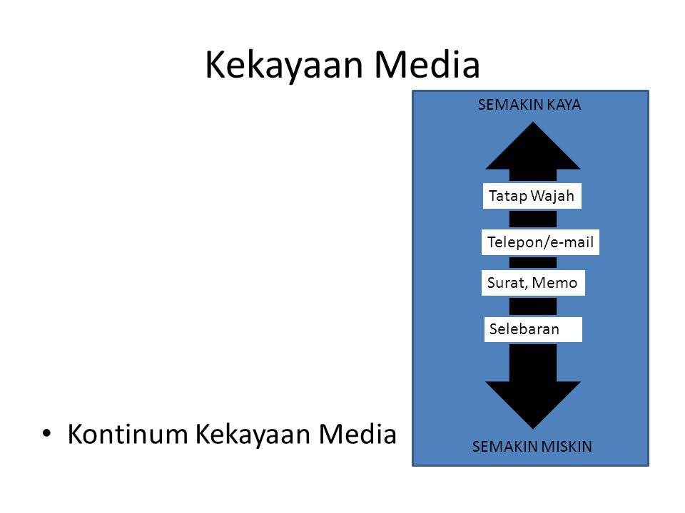 Kekayaan Media Kontinum Kekayaan Media SEMAKIN KAYA Tatap Wajah