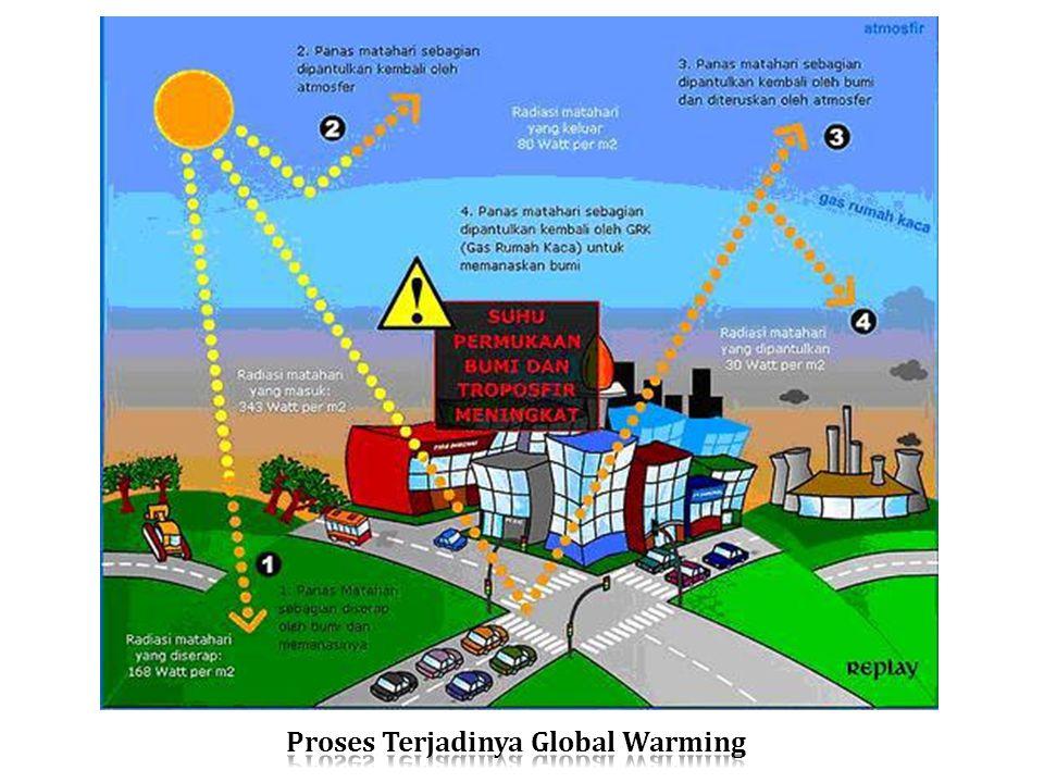 Proses Terjadinya Global Warming