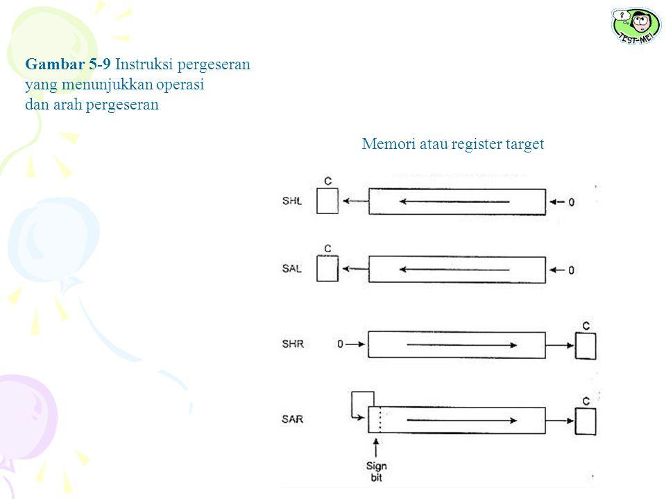 Gambar 5-9 Instruksi pergeseran