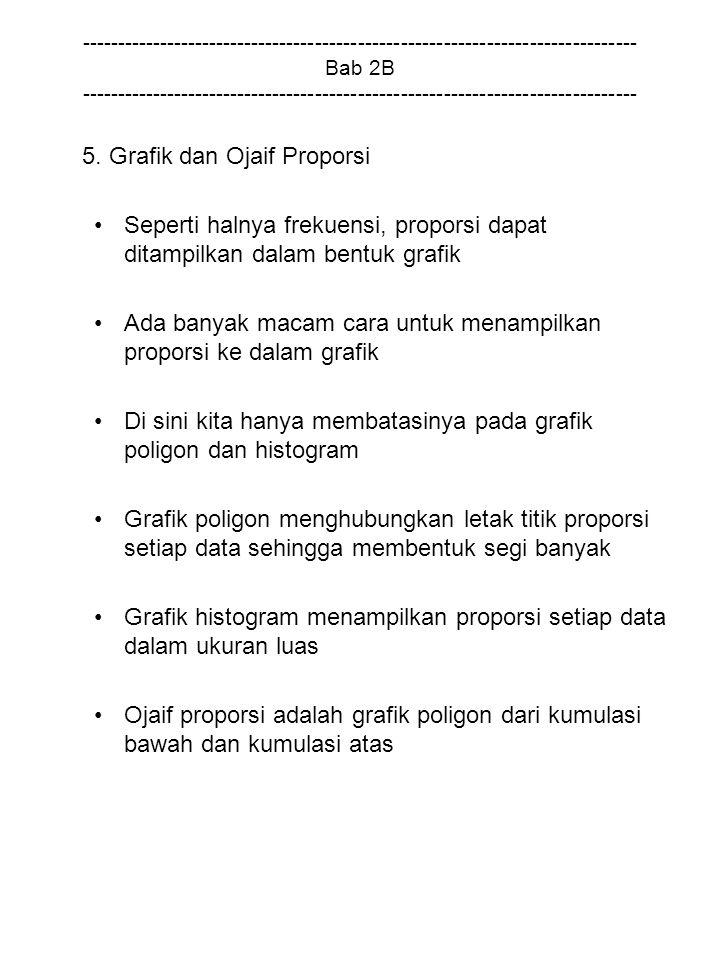 5. Grafik dan Ojaif Proporsi