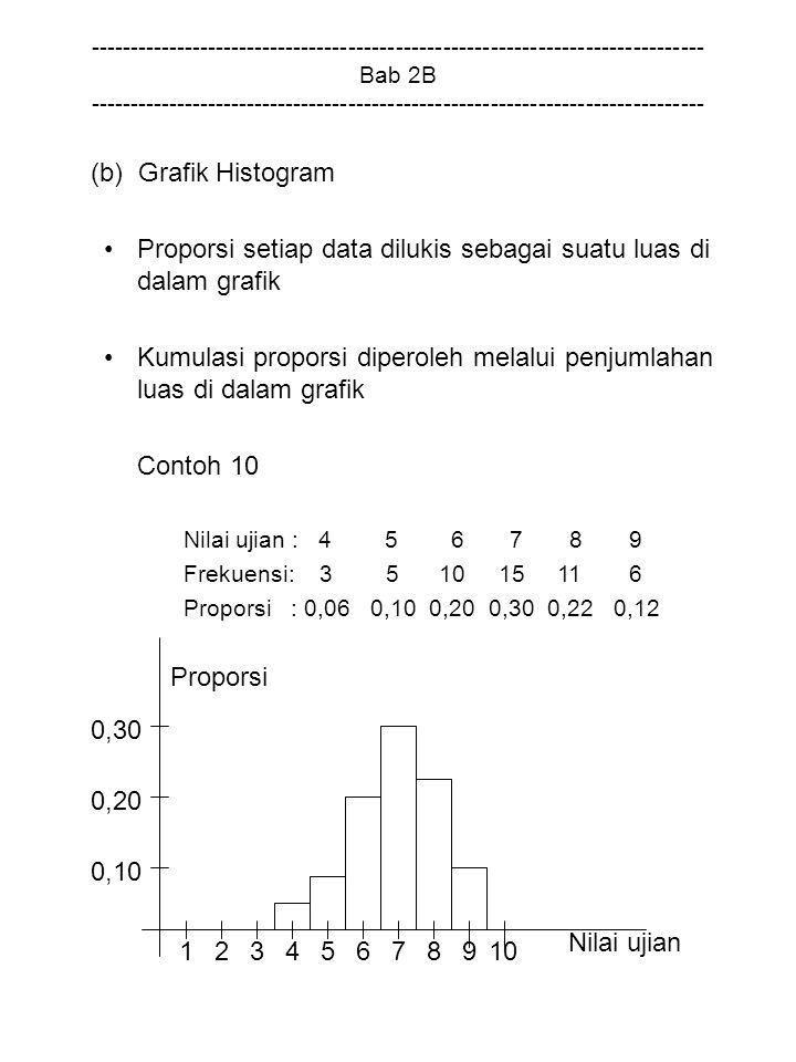 Proporsi setiap data dilukis sebagai suatu luas di dalam grafik