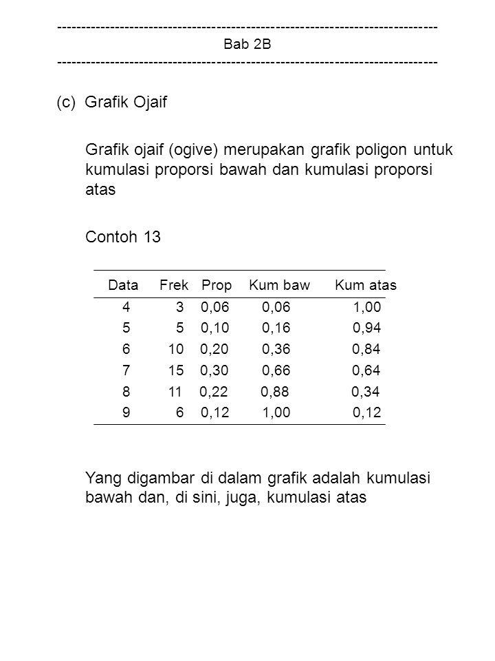 Data Frek Prop Kum baw Kum atas