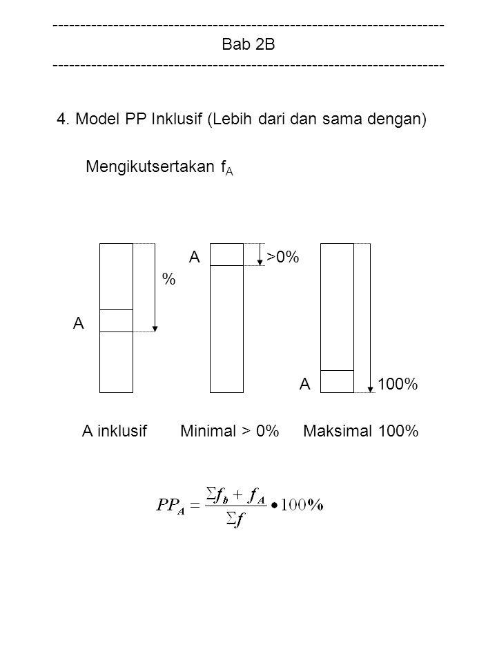 A inklusif Minimal > 0% Maksimal 100% A >0% %