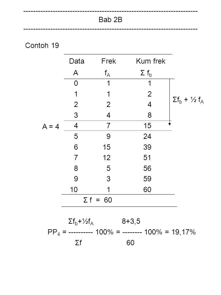 PP4 = ---------- 100% = -------- 100% = 19,17% Σfb + ½ fA