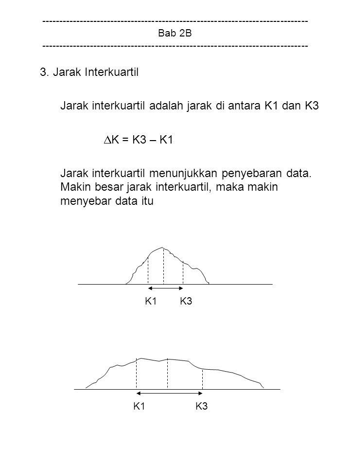 Jarak interkuartil adalah jarak di antara K1 dan K3 K = K3 – K1