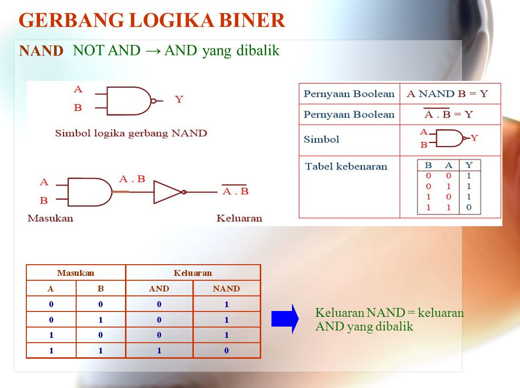 GERBANG LOGIKA BINER NAND NOT AND → AND yang dibalik