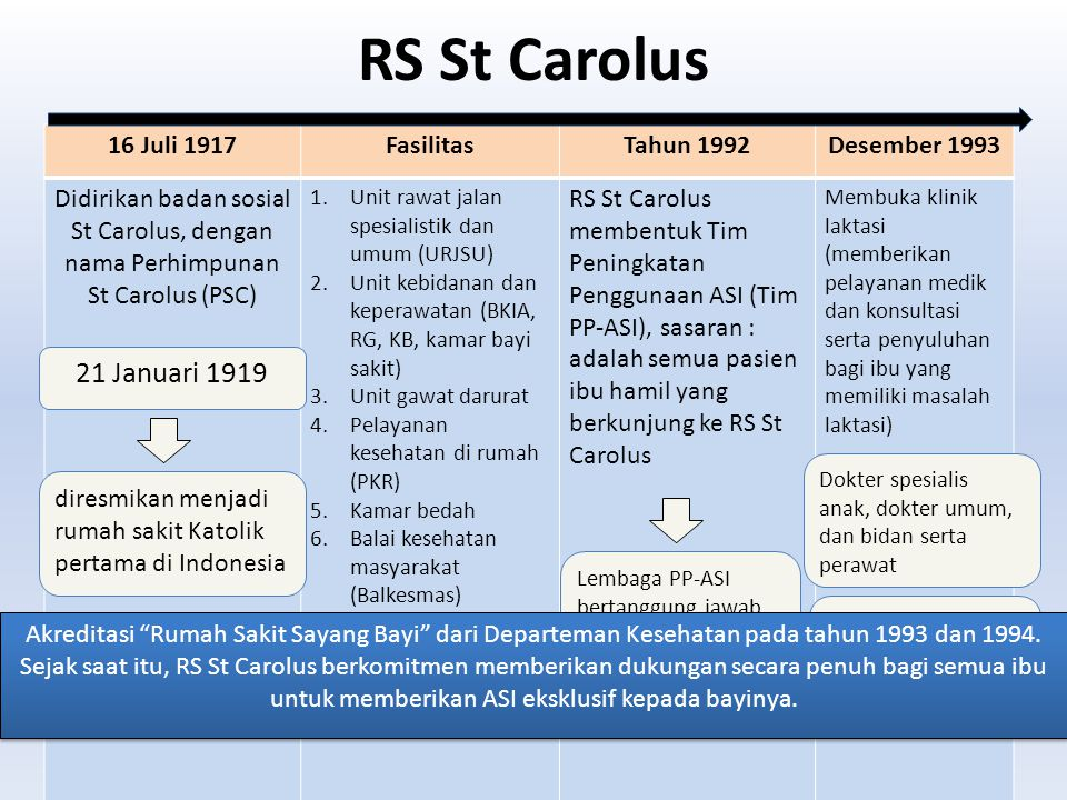 RS St Carolus 21 Januari 1919 16 Juli 1917 Fasilitas Tahun 1992