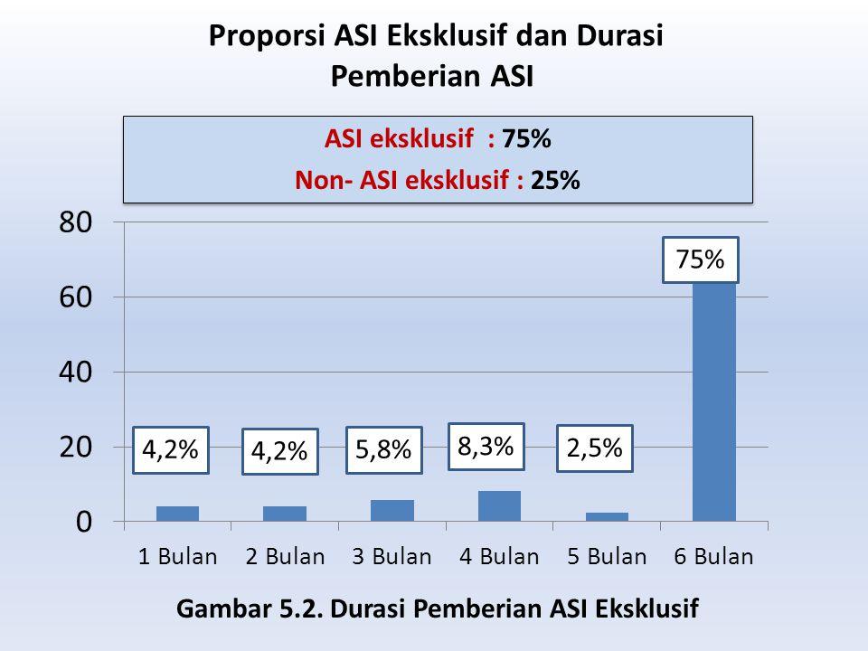 Proporsi ASI Eksklusif dan Durasi Pemberian ASI