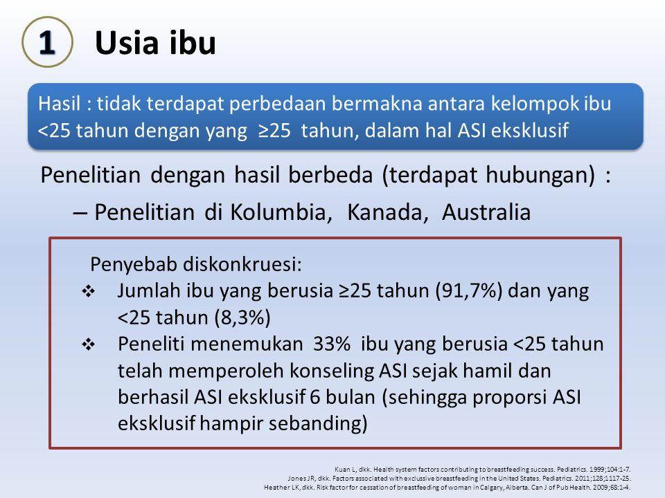Usia ibu 1 Penelitian dengan hasil berbeda (terdapat hubungan) :