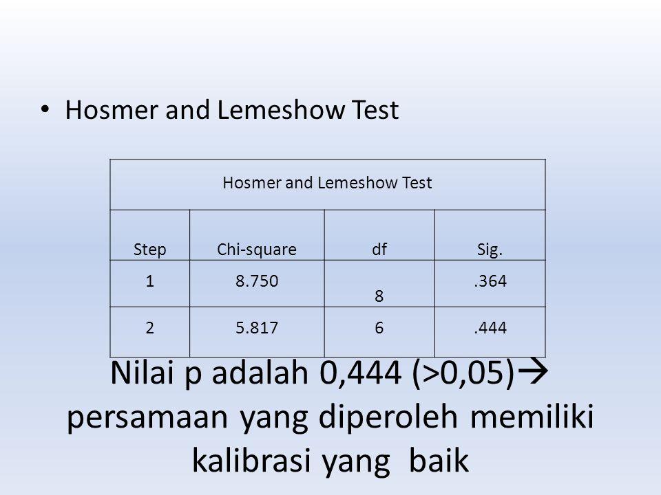 Hosmer and Lemeshow Test