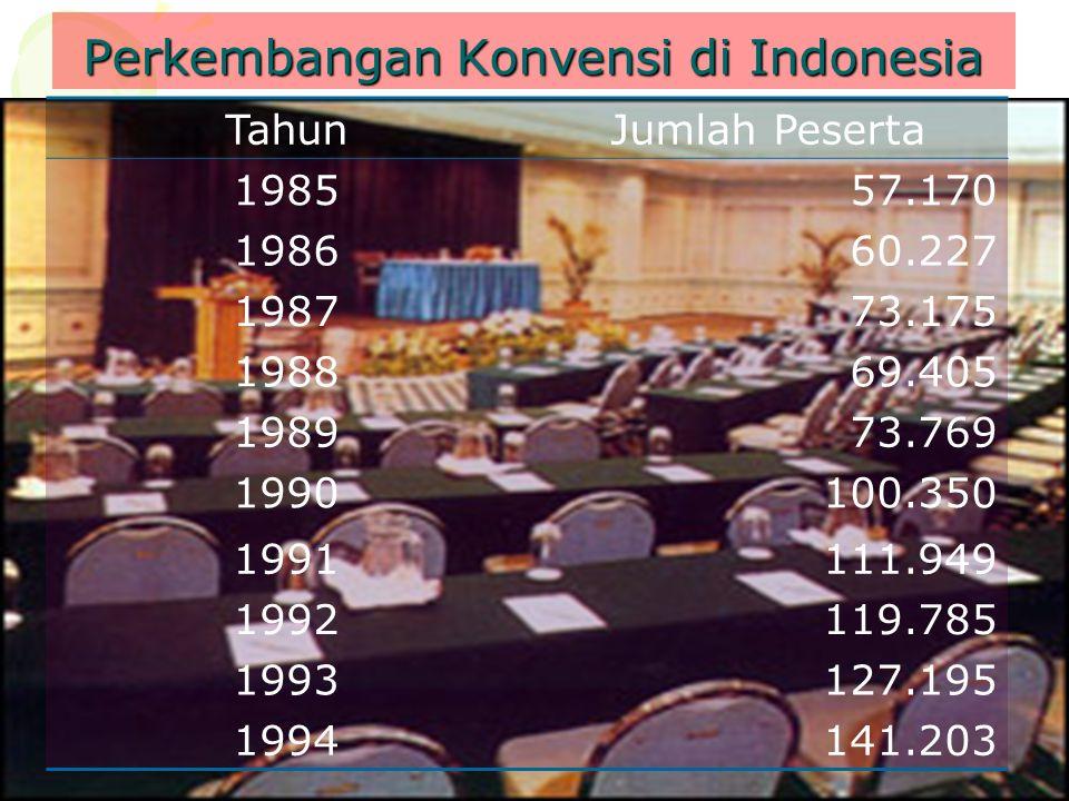 Perkembangan Konvensi di Indonesia