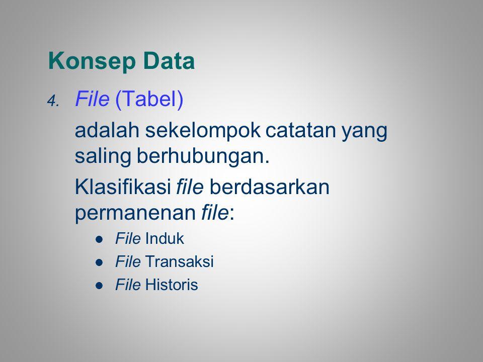 Konsep Data File (Tabel)