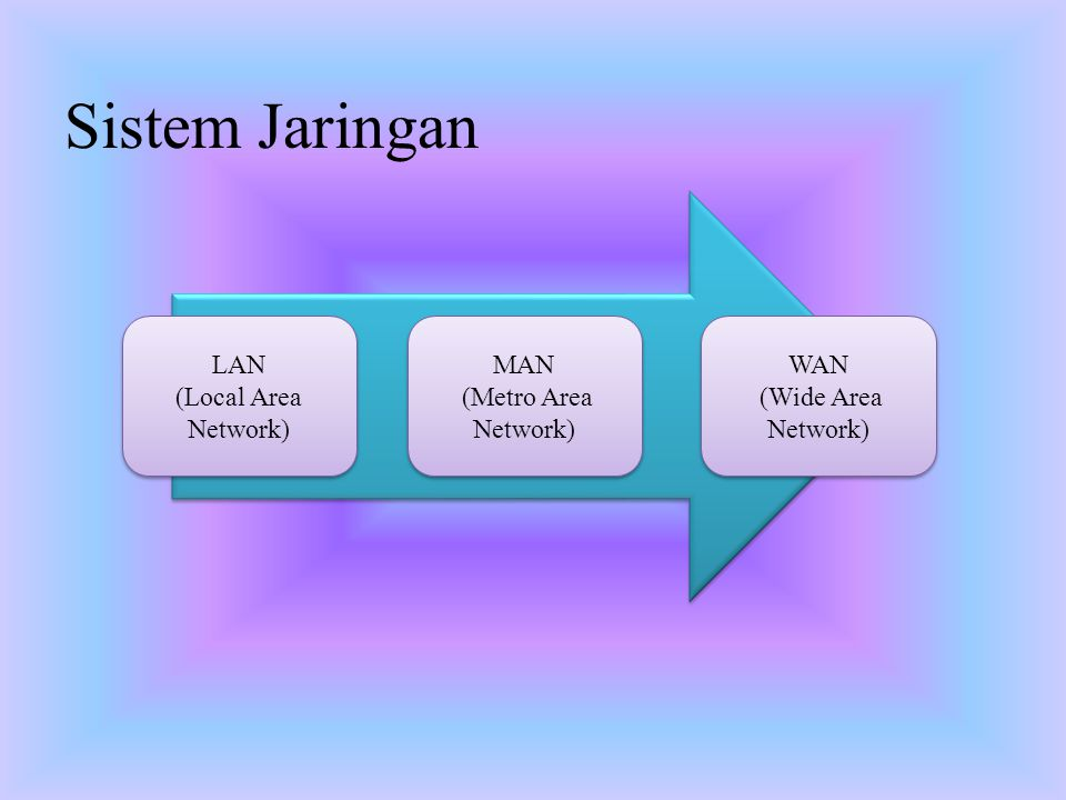Sistem Jaringan LAN (Local Area Network) MAN (Metro Area Network) WAN
