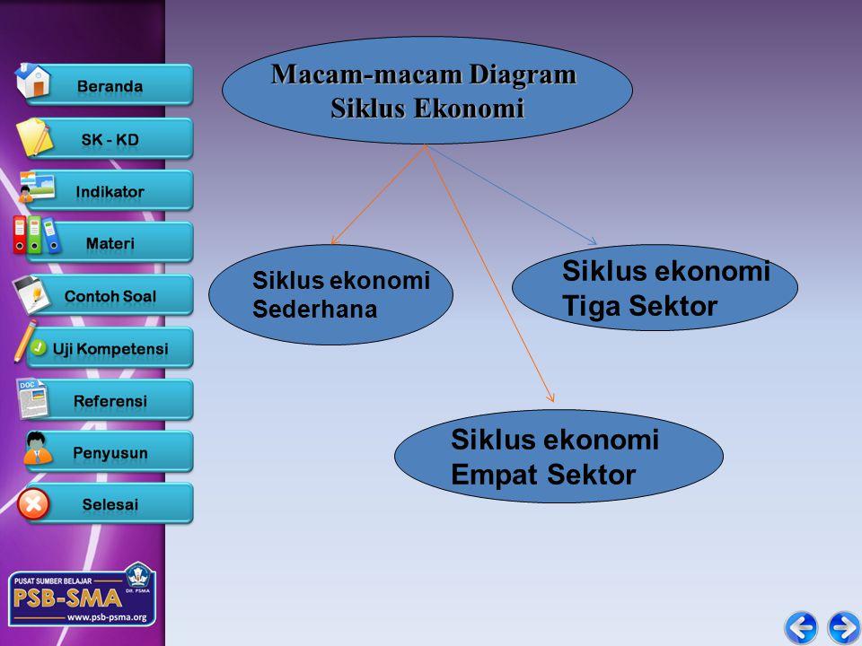 Macam-macam Diagram Siklus Ekonomi