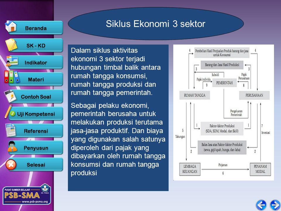 Siklus Ekonomi 3 sektor