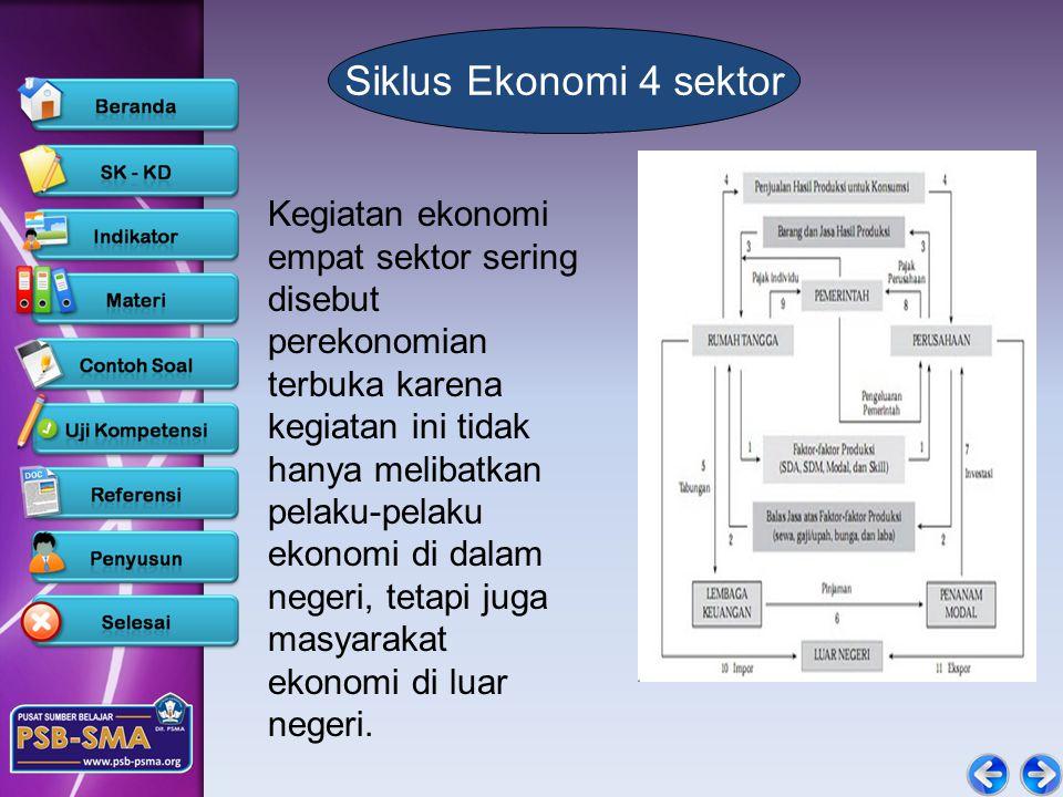 Siklus Ekonomi 4 sektor