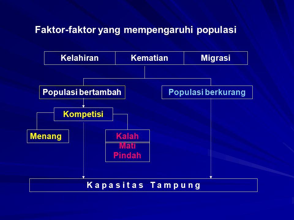 Faktor-faktor yang mempengaruhi populasi
