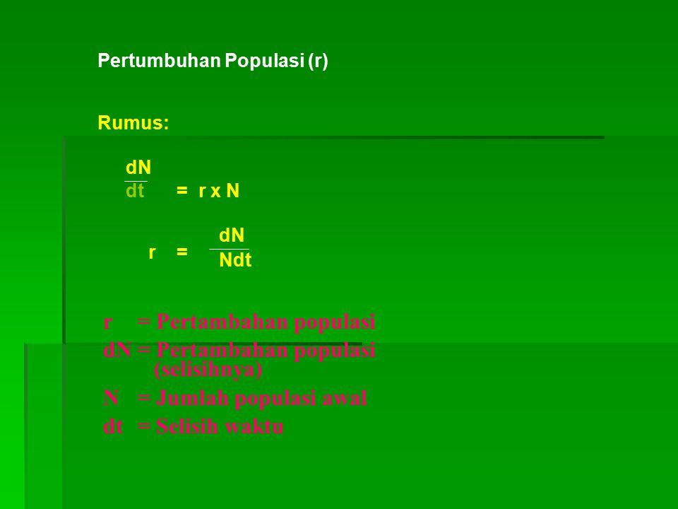 r = Pertambahan populasi dN = Pertambahan populasi (selisihnya)
