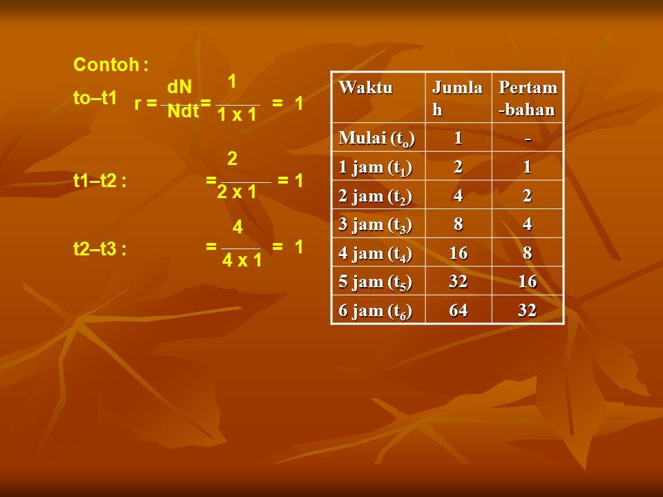 4 4 x 1. dN. Ndt. Contoh : to–t1. r = = 1. 1 x 1. t1–t2 : 2. 2 x 1. t2–t3 : Waktu. Jumlah.