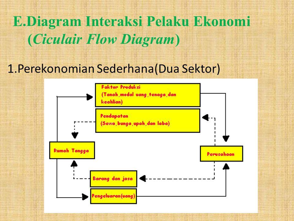 E.Diagram Interaksi Pelaku Ekonomi (Ciculair Flow Diagram)