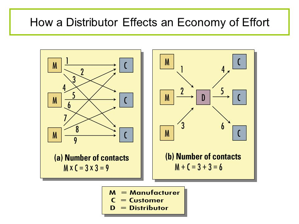 How a Distributor Effects an Economy of Effort