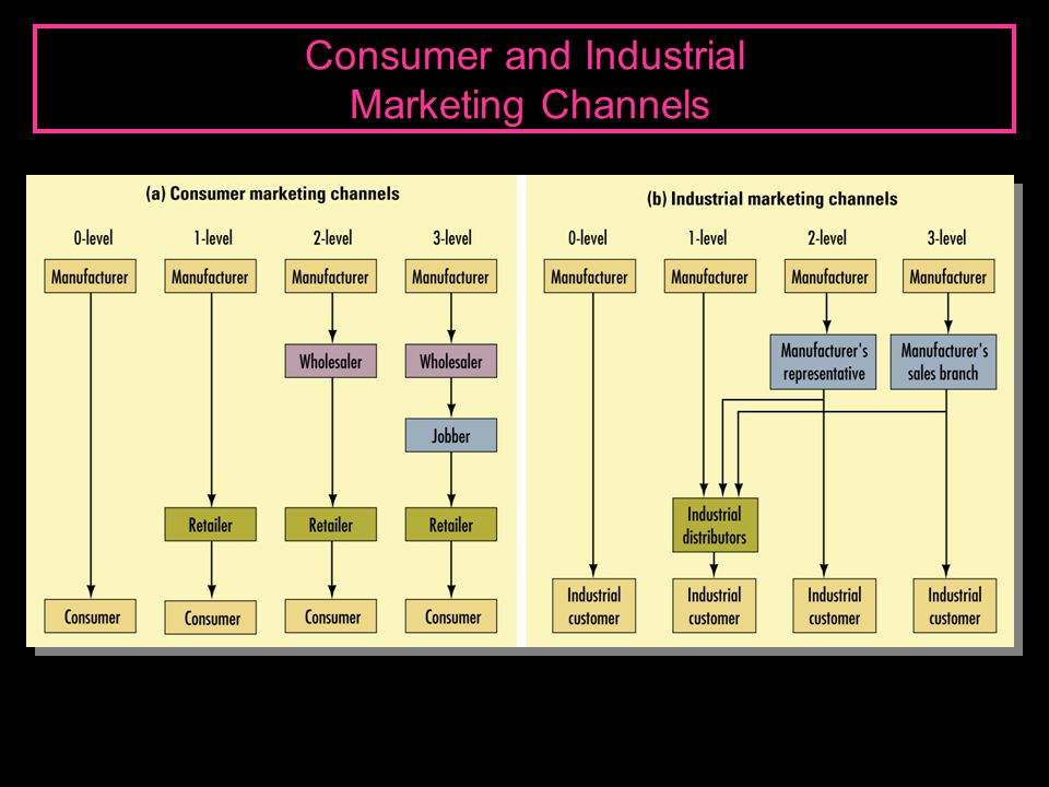 Consumer and Industrial Marketing Channels