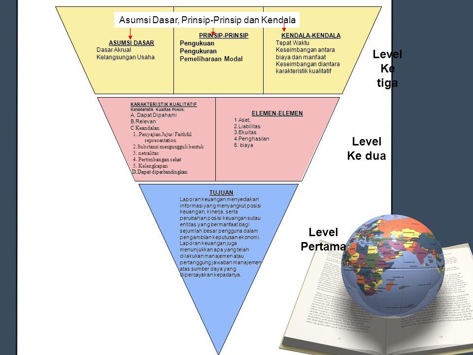 Ke tiga Ke dua Level Pertama Asumsi Dasar, Prinsip-Prinsip dan Kendala