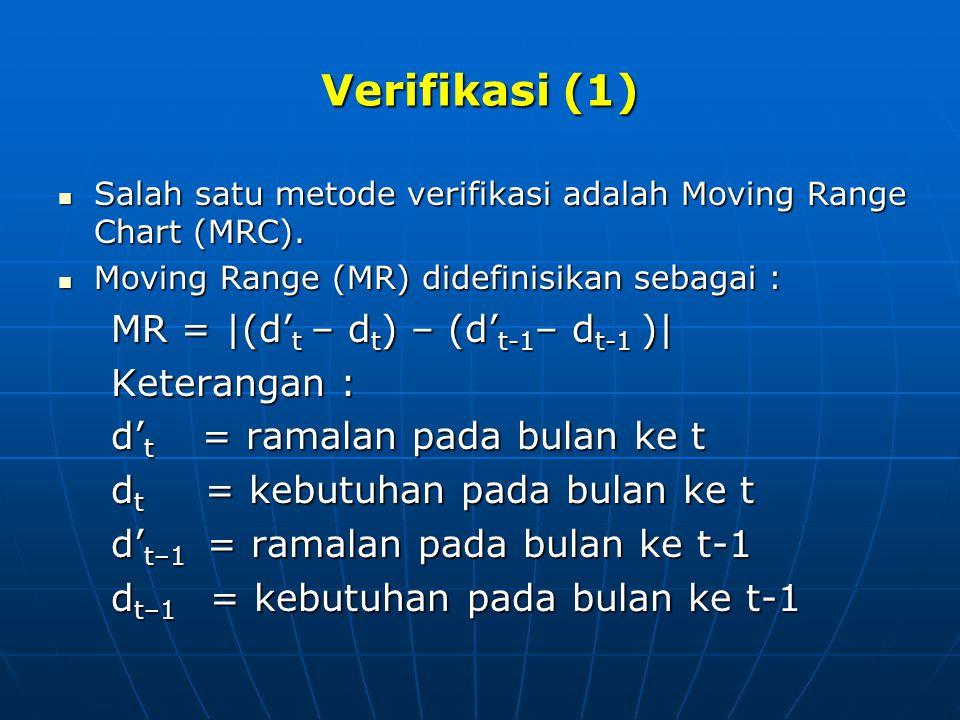 Verifikasi (1) MR = |(d't – dt) – (d't-1– dt-1 )| Keterangan :