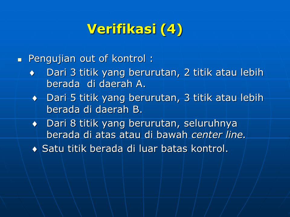 Verifikasi (4) Pengujian out of kontrol :