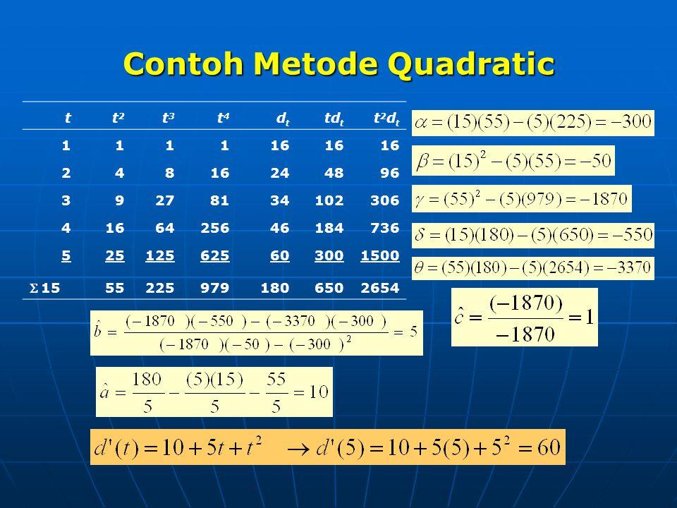 Contoh Metode Quadratic
