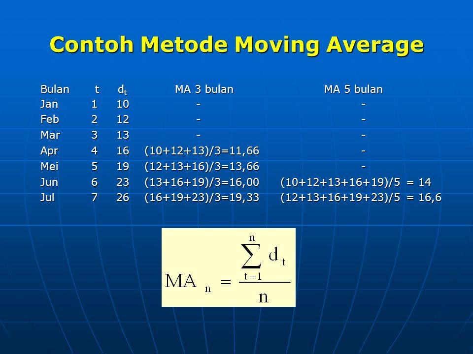 Contoh Metode Moving Average