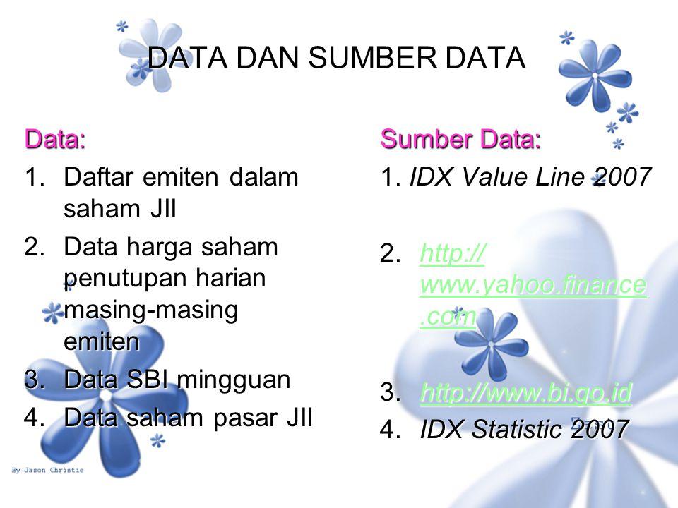 DATA DAN SUMBER DATA Data: 1. Daftar emiten dalam saham JII