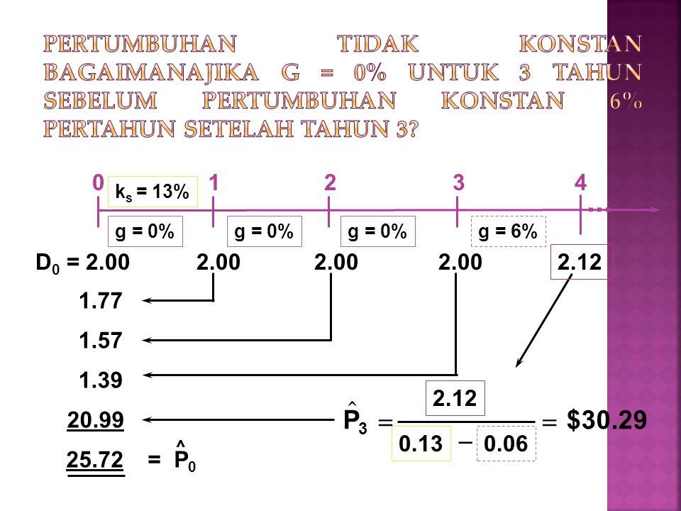 Pertumbuhan tidak konstan bagaimanajika g = 0% untuk 3 tahun sebelum pertumbuhan konstan 6% pertahun setelah tahun 3