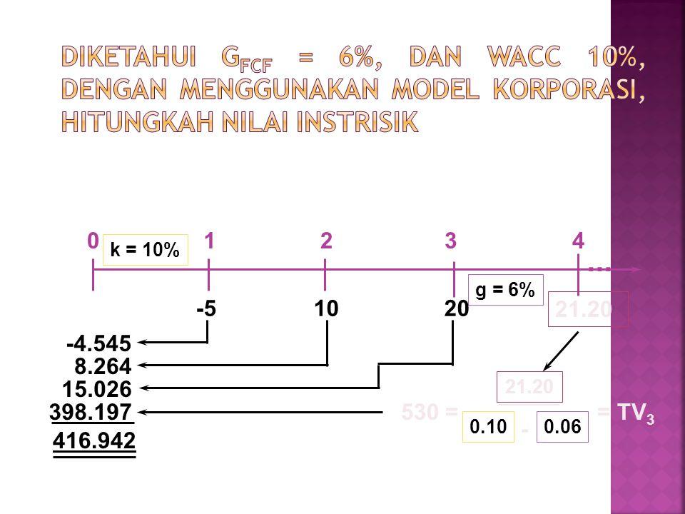Diketahui gFCF = 6%, dan WACC 10%, dengan menggunakan model korporasi, hitungkah nilai instrisik