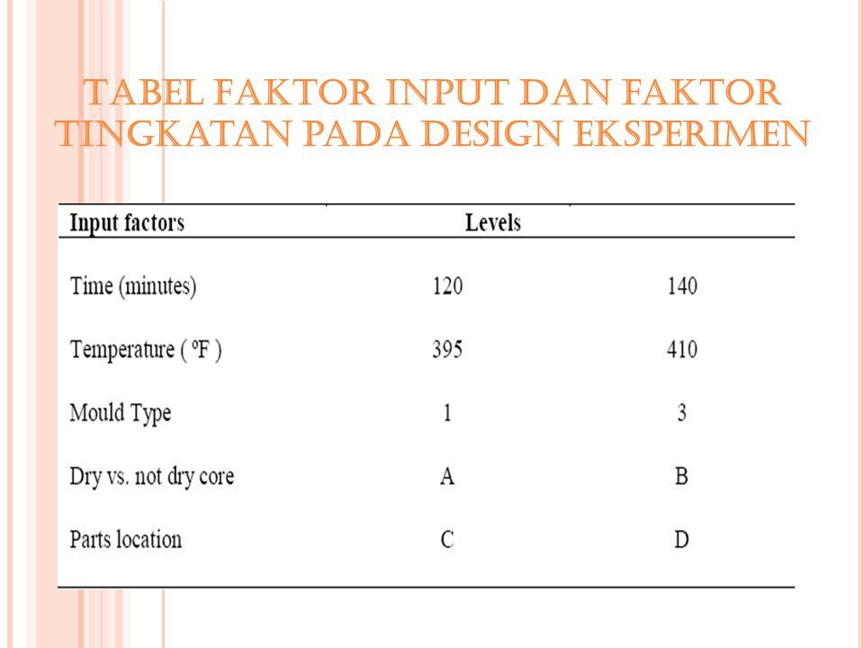 Tabel Faktor input dan faktor tingkatan pada design eksperimen