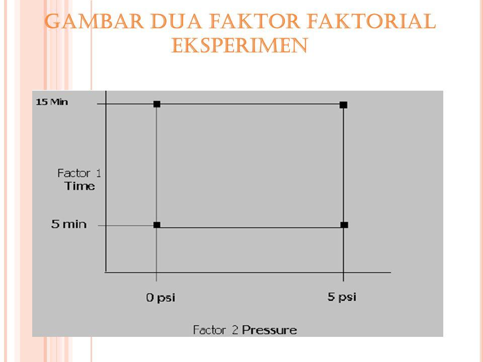 Gambar dua faktor faktorial eksperimen