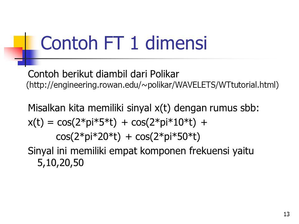 Contoh FT 1 dimensi Contoh berikut diambil dari Polikar