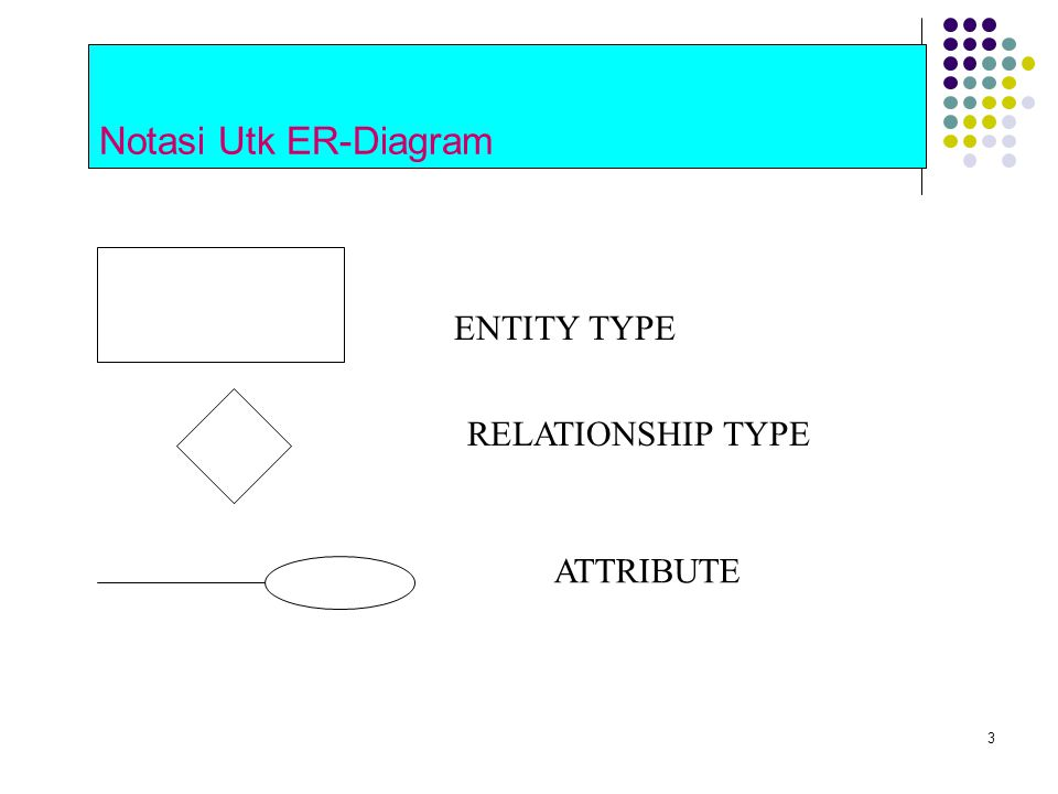 Notasi Utk ER-Diagram ENTITY TYPE RELATIONSHIP TYPE ATTRIBUTE