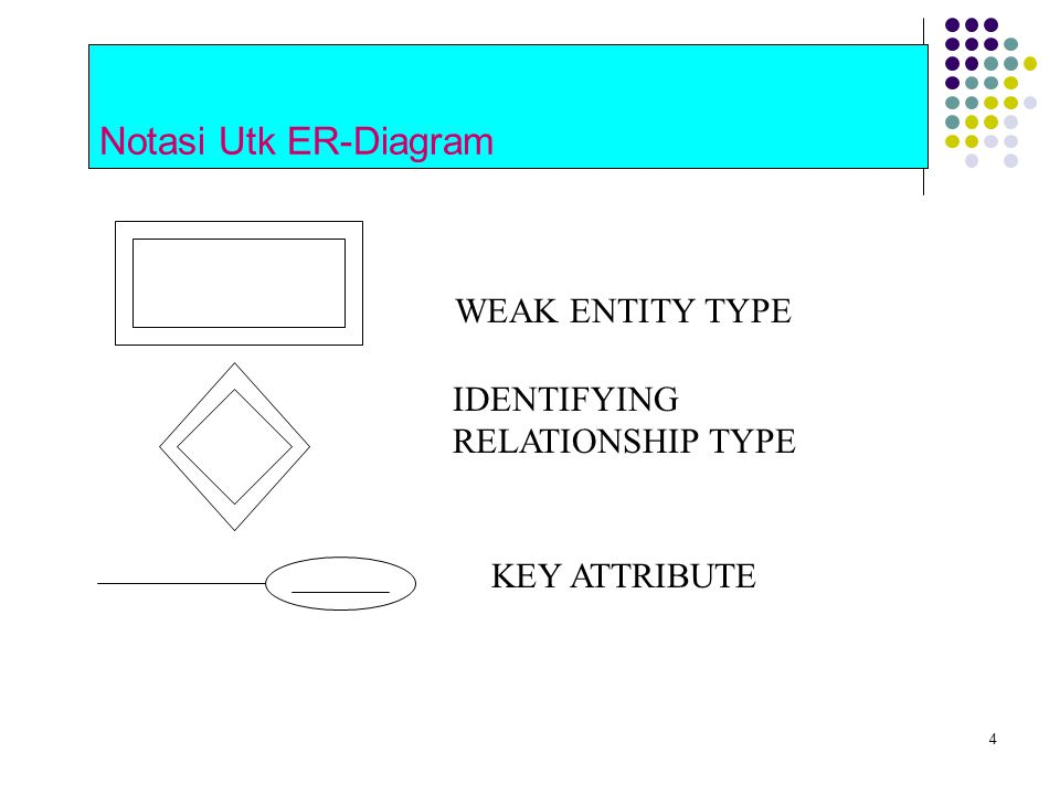 Notasi Utk ER-Diagram WEAK ENTITY TYPE IDENTIFYING RELATIONSHIP TYPE