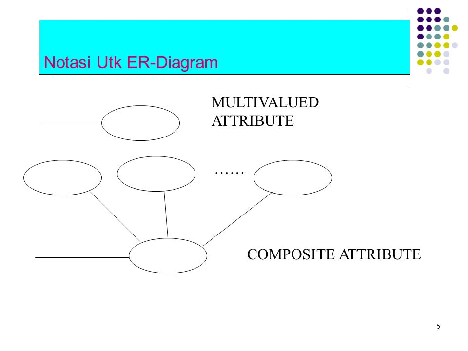 Notasi Utk ER-Diagram MULTIVALUED ATTRIBUTE …… COMPOSITE ATTRIBUTE